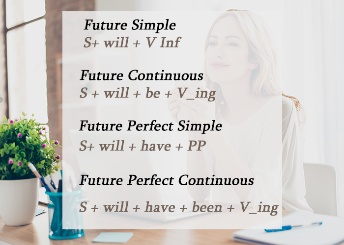 Các thì tương lai trong tiếng Anh
