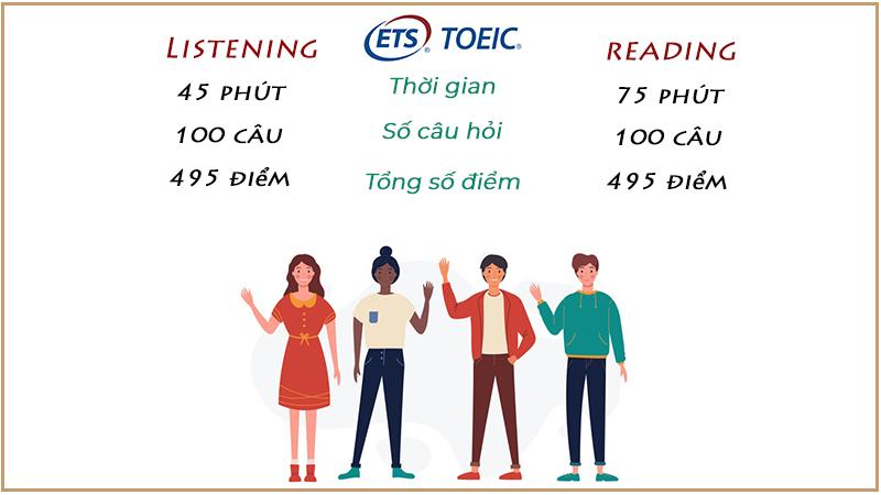 Cấu trúc đề thi Toeic 2 kỹ năng
