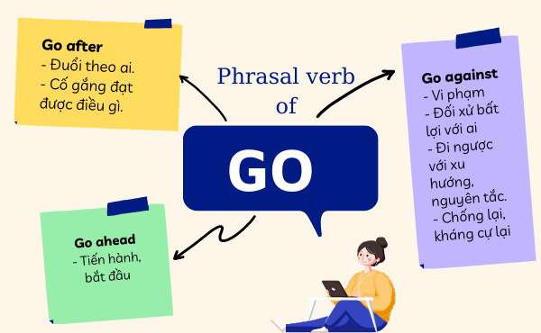 Các Phrasal verb of go thường gặp