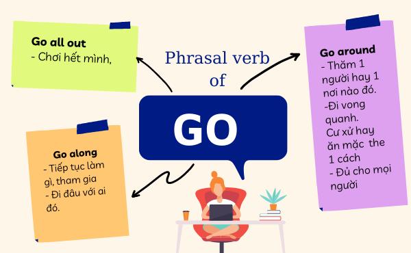 Phrasal verb of go (go all out, go along, go around)