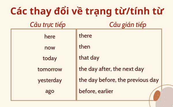 Các thay đổi về trạng từ/ tính từ chỉ thời gian/nơi chốn